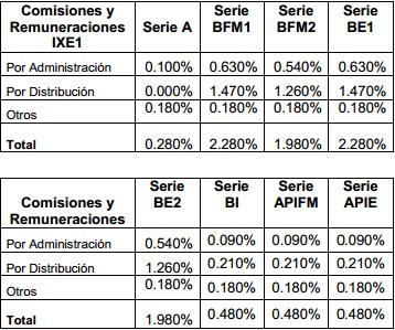 Fondo IXE1