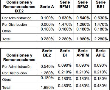 Fondo IXE2